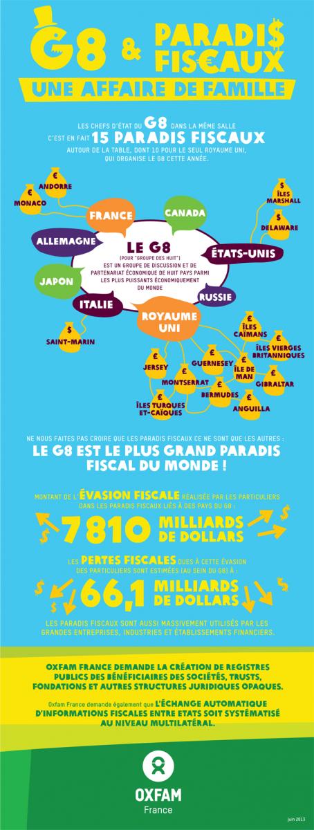 Infographie G8 2013 Paradis fiscaux
