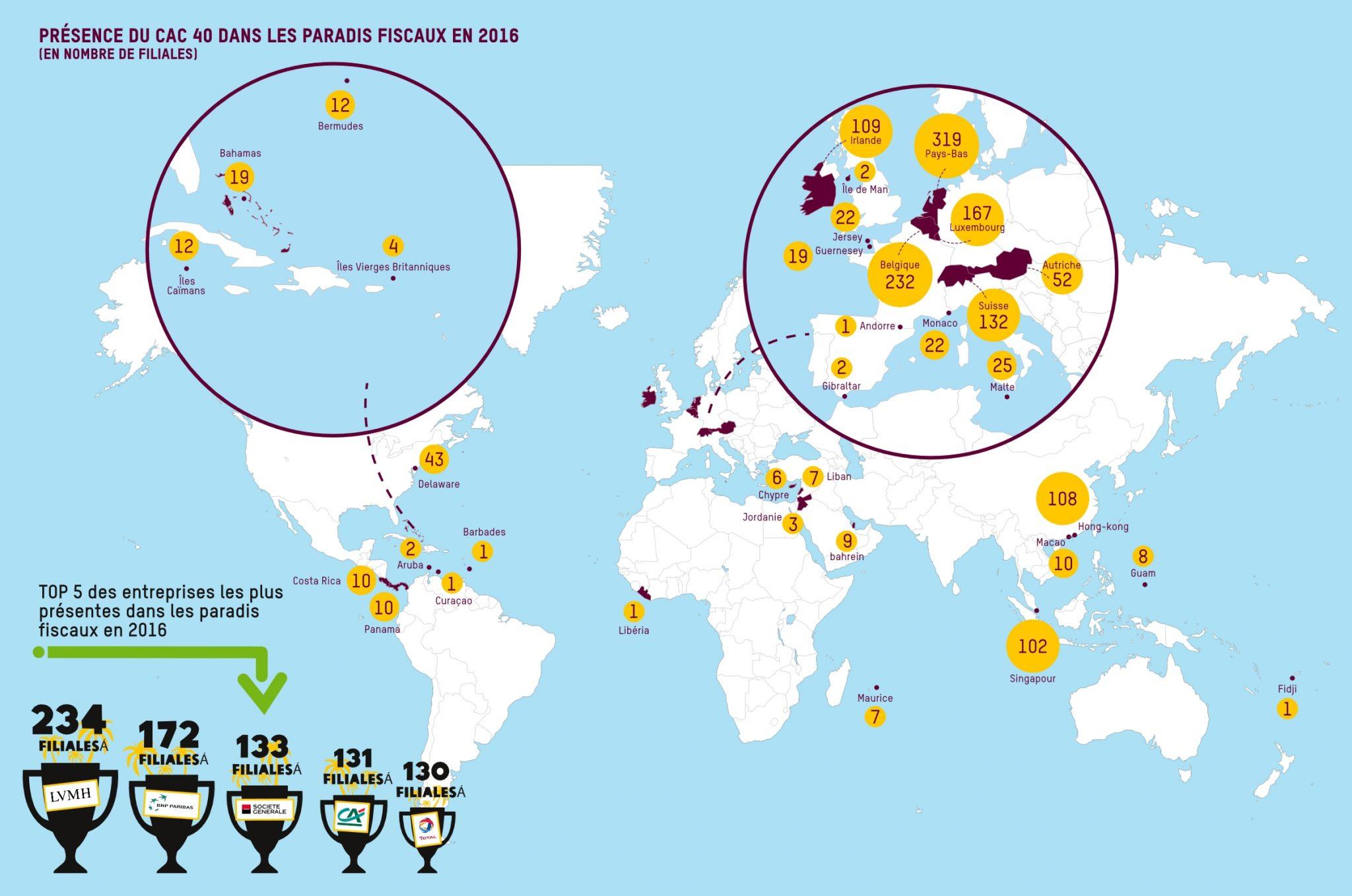 Cac 40 La Grande Evasion Fiscale Oxfam France