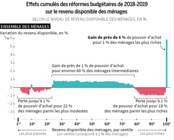 Les inégalités : terreau de la colère des gilets jaunes dans Presse IPP-r%C3%A9forme-budg%C3%A9taire_Macron_France-2017-1