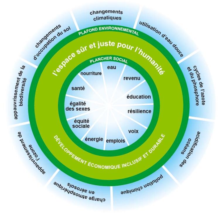 Le diagramme de la Théorie du Donut