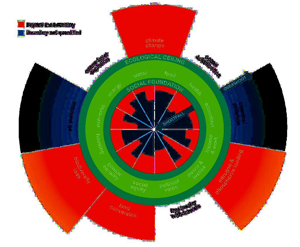Les zones rouges identifiées par la Théorie du Donut