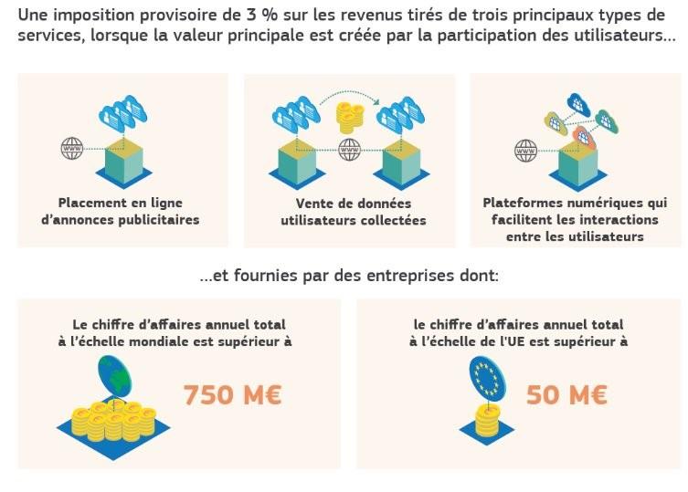 Une imposition provisoire de 3% sur les revenus tirés de trois principaux types de services, lorsque la valeur principale est créée par la participation des utilisateurs... Placement en ligne d'annonces publicitaires. Vente de données utilisateurs collectées. Plateformes numériques qui facilitent les interactions entre les utilisateurs. Et fournies par des entreprises dont le chiffre d'affaires annuel total à l'échelle mondiale est supérieur à 750M€, le chiffre d'annuel total à l'échelle de l'UE est supérieur à 50M€.