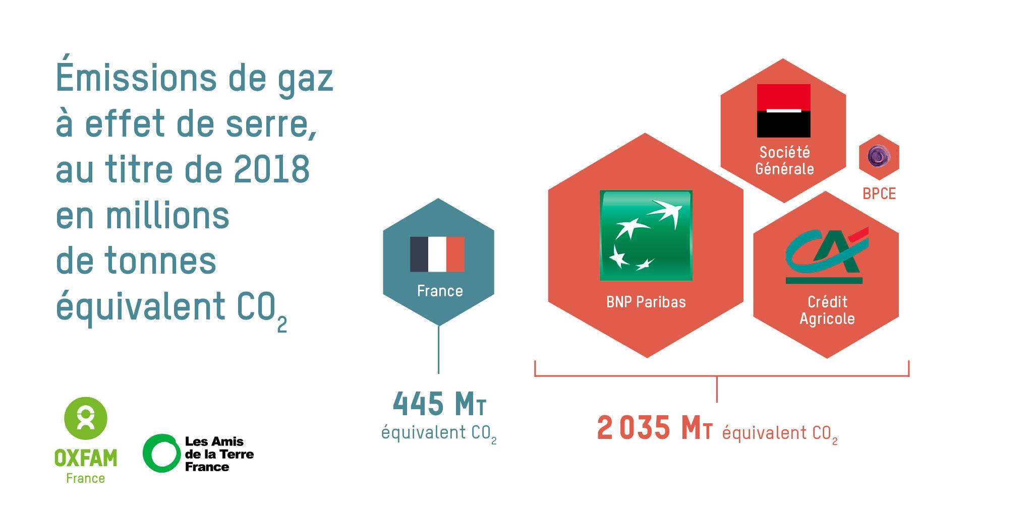 Les banques françaises émettent 4,5 fois plus que la France entière