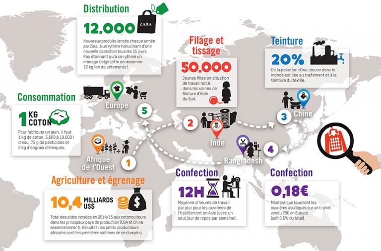 Infographie Oxfam sur le textile dans le monde